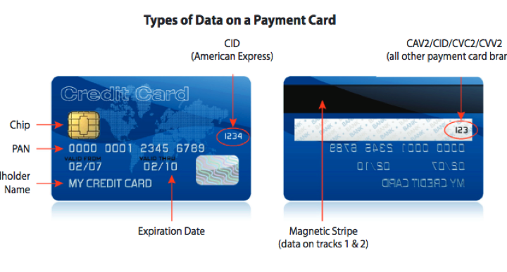 Bank card contactless payment, PCI DSS 3-2, photo