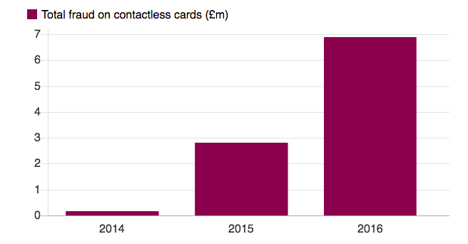 Graph Total fraud on contactless cards (£m) 2014-2016